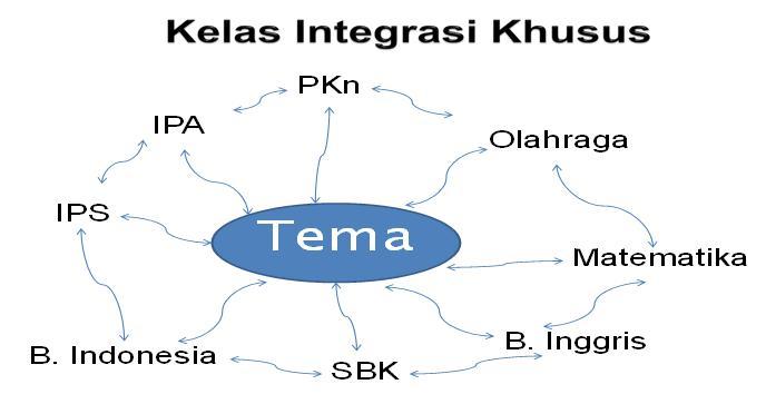 kelas-integrasi-khusus